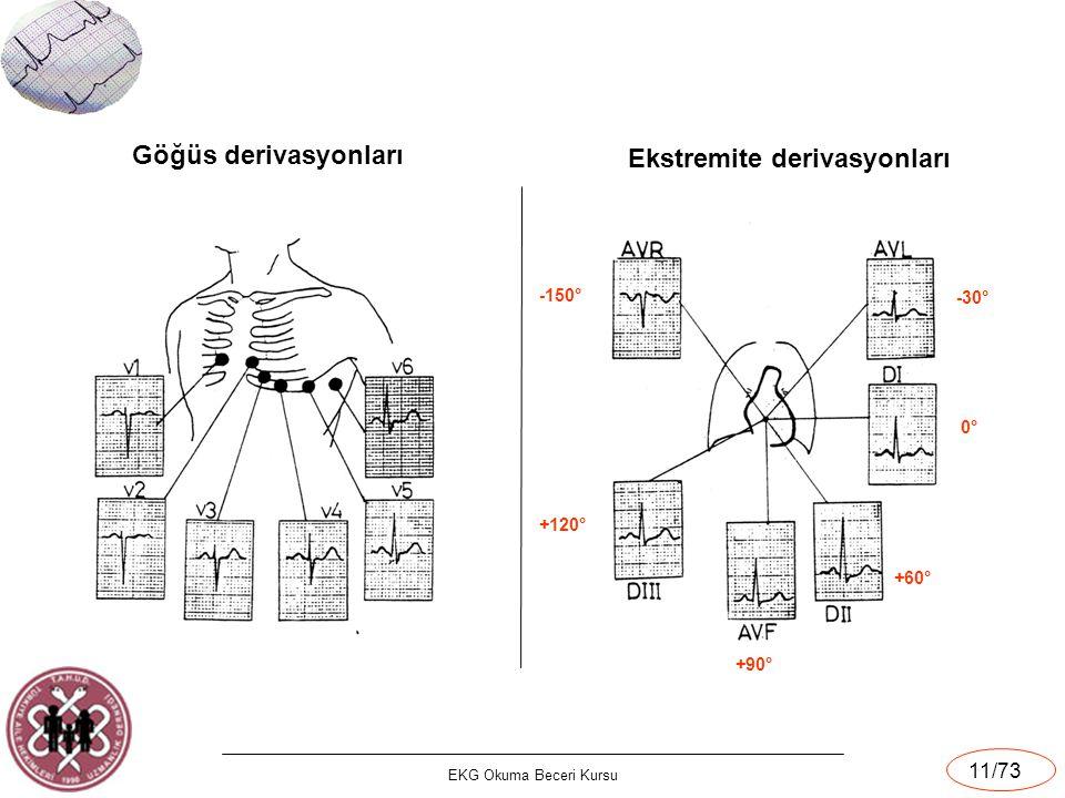 EKG Okuma Beceri Kursu 11/73 Göğüs derivasyonları Ekstremite derivasyonları 0°0° -30° -150° +60° +90° +120°