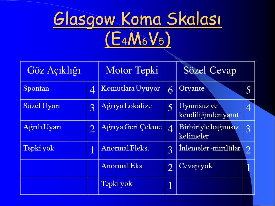 Glasgow Koma Skalası (E 4 M 6 V 5 ) Göz AçıklığıMotor TepkiSözel Cevap Spontan 4 Komutlara Uyuyor 6 Oryante 5 Sözel Uyarı 3 Ağrıya Lokalize 5 Uyumsuz ve kendiliğinden yanıt 4 Ağrılı Uyarı 2 Ağrıya Geri Çekme 4 Birbiriyle bağımsız kelimeler 3 Tepki yok 1 Anormal Fleks.