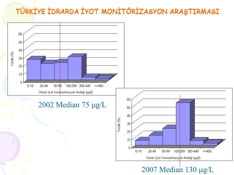 2007 Median 130  g/L 2002 Median 75  g/L TÜRKİYE İDRARDA İYOT MONİTÖRİZASYON ARAŞTIRMASI