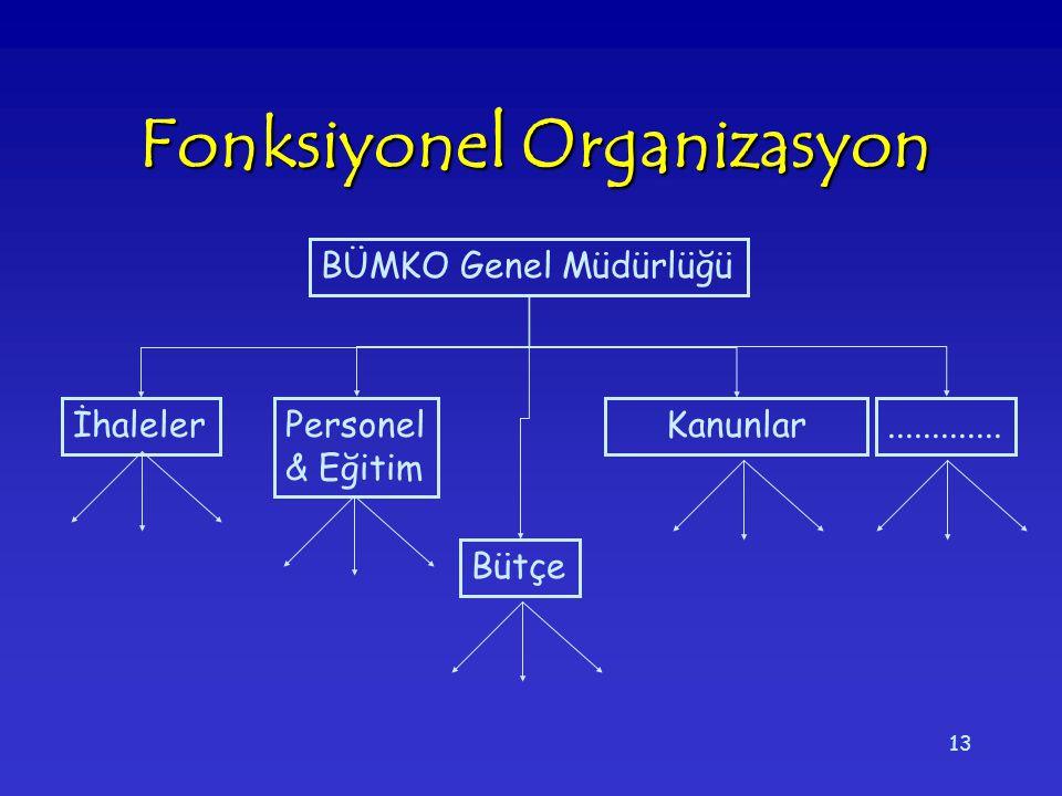 13 Fonksiyonel Organizasyon BÜMKO Genel Müdürlüğü Bütçe Personel & Eğitim İhalelerKanunlar.............