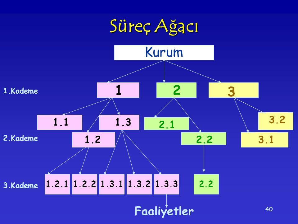 40 Süreç A ğ acı 1.2.11.2.21.3.21.3.32.21.3.1 Kurum 1 3 2 1.22.2 2.1 1.31.1 3.2 3.1 1.Kademe 2.Kademe 3.Kademe Faaliyetler