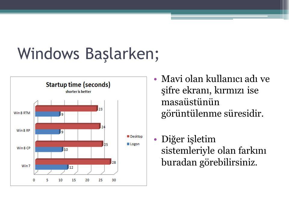 Windows Başlarken; Mavi olan kullanıcı adı ve şifre ekranı, kırmızı ise masaüstünün görüntülenme süresidir.