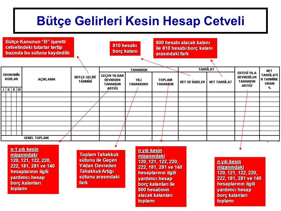 Bütçe Gelirleri Kesin Hesap Cetveli Bütçe Kanunun B işaretli cetvelindeki tutarlar tertip bazında bu sütuna kaydedilir.