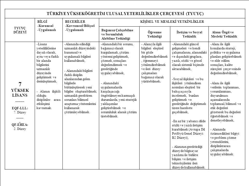12 TÜRKİYE YÜKSEKÖĞRETİM ULUSAL YETERLİLİKLER ÇERÇEVESİ (TYUYÇ) TYUYÇ DÜZEYİ BİLGİ -Kuramsal -Uygulamalı BECERİLER -Kavramsal/Bilişsel -Uygulamalı KİŞİSEL VE MESLEKİ YETKİNLİKLER Bağımsız Çalışabilme ve Sorumluluk Alabilme Yetkinliği Öğrenme Yetkinliği İletişim ve Sosyal Yetkinlik Alana Özgü ve Mesleki Yetkinlik 7 YÜKSEK LİSANS _____ EQF-LLL: 7.