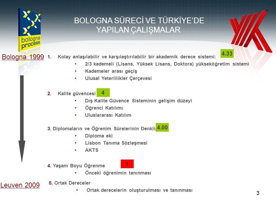3 1.Kolay anlaşılabilir ve karşılaştırılabilir bir akademik derece sistemi: 2/3 kademeli (Lisans, Yüksek Lisans, Doktora) yükseköğretim sistemi Kademeler arası geçiş Ulusal Yeterlilikler Çerçevesi Bologna 1999 Leuven 2009 BOLOGNA SÜRECİ VE TÜRKİYE'DE YAPILAN ÇALIŞMALAR 2.Kalite güvencesi Dış Kalite Güvence Sisteminin gelişim düzeyi Öğrenci Katılımı Uluslararası Katılım 3.