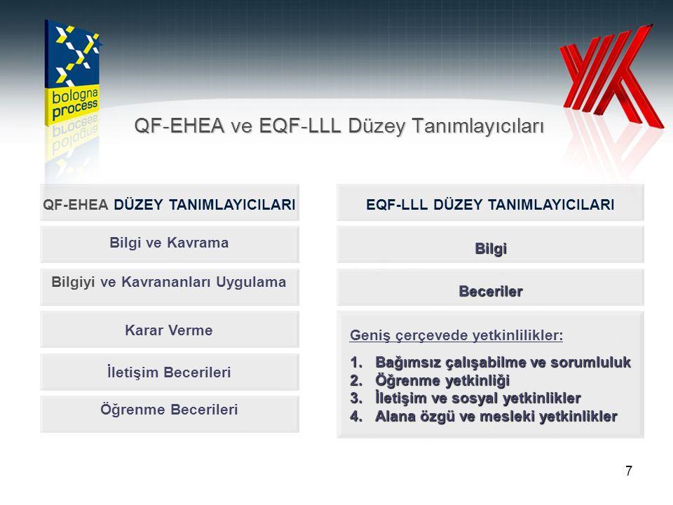 7 QF-EHEA ve EQF-LLL Düzey Tanımlayıcıları Bilgi ve Kavrama Bilgiyi ve Kavrananları Uygulama Karar Verme İletişim Becerileri Öğrenme Becerileri QF-EHE
