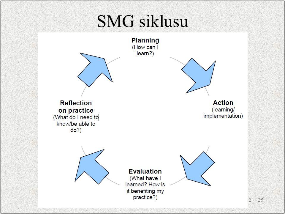 SMG siklusu / 2512