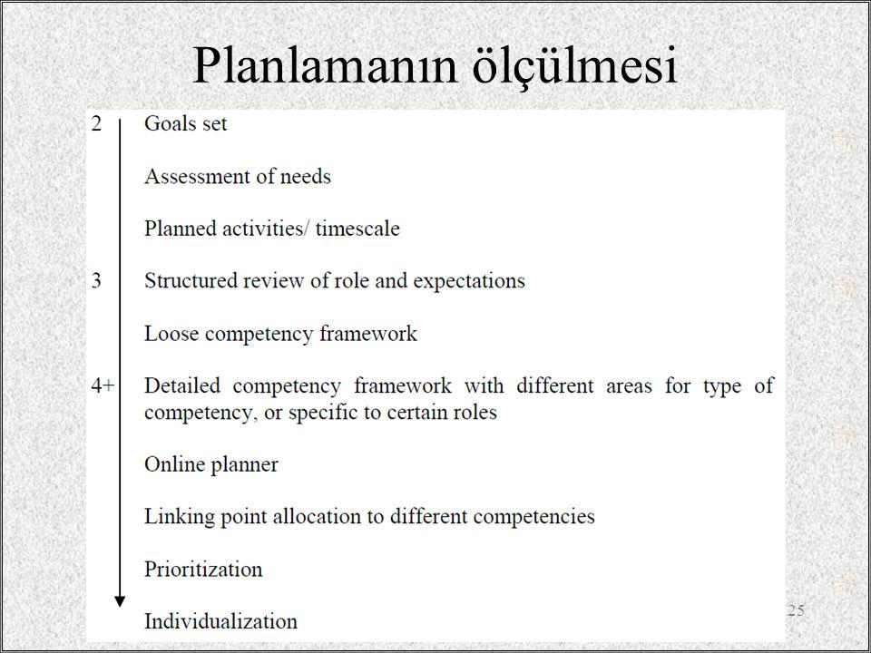 Planlamanın ölçülmesi / 2514