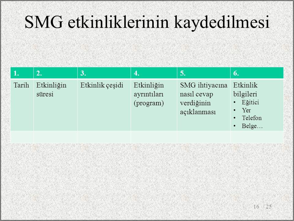 SMG etkinliklerinin kaydedilmesi / 2516 1.2.3.4.5.6.