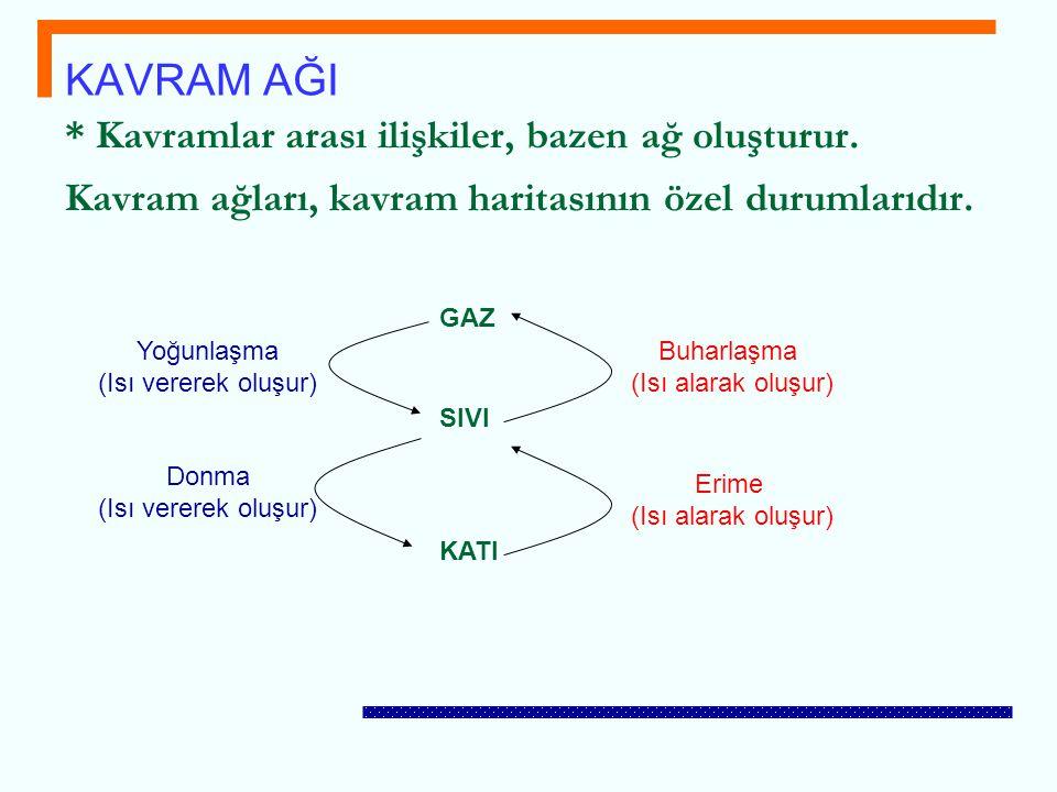 * Kavramlar arası ilişkiler, bazen ağ oluşturur. Kavram ağları, kavram haritasının özel durumlarıdır. KAVRAM AĞI GAZ SIVI KATI Buharlaşma (Isı alarak