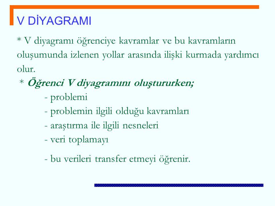 * V diyagramı öğrenciye kavramlar ve bu kavramların oluşumunda izlenen yollar arasında ilişki kurmada yardımcı olur. * Öğrenci V diyagramını oluşturur