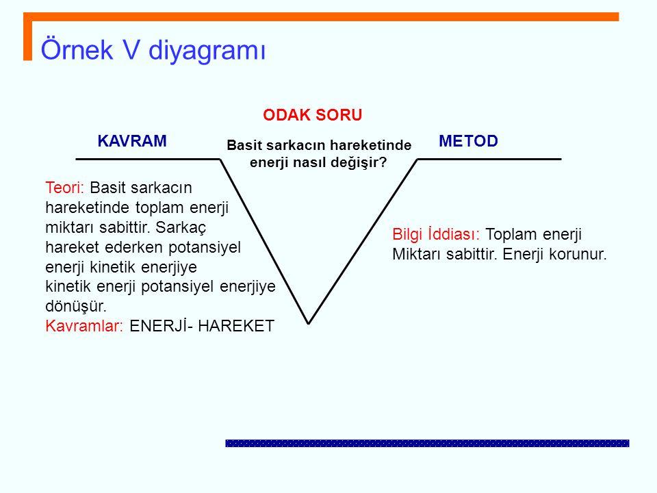 Örnek V diyagramı ODAK SORU KAVRAMMETOD Teori: Basit sarkacın hareketinde toplam enerji miktarı sabittir. Sarkaç hareket ederken potansiyel enerji kin