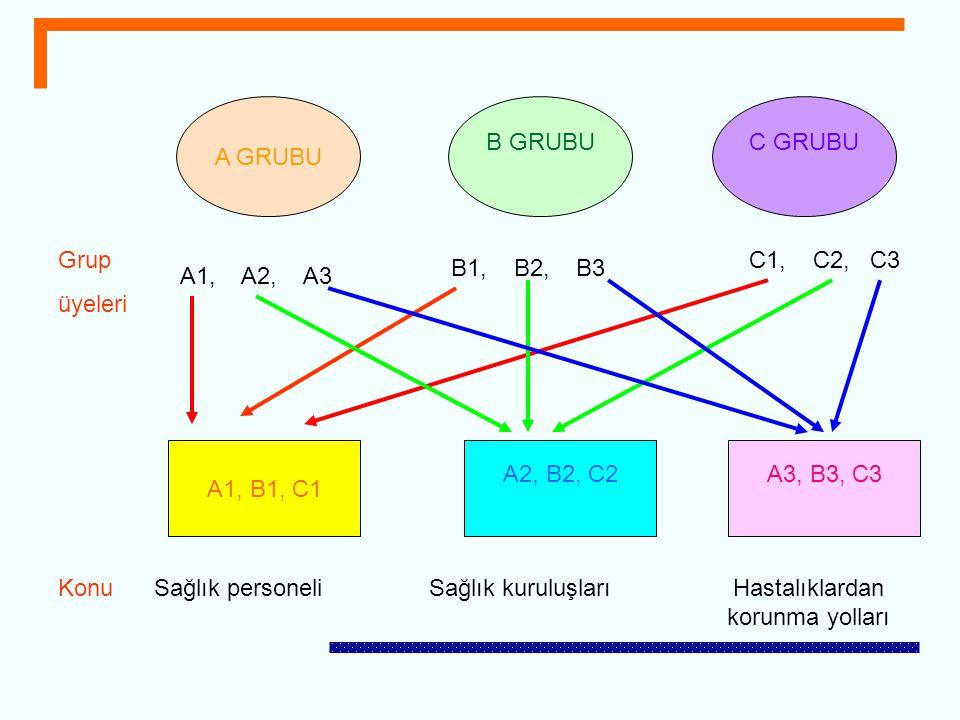 A GRUBU B GRUBUC GRUBU A1, B1, C1 A2, B2, C2A3, B3, C3 A1, A2, A3 C1, C2, C3 B1, B2, B3 Grup üyeleri Konu Sağlık personeliHastalıklardan korunma yolla