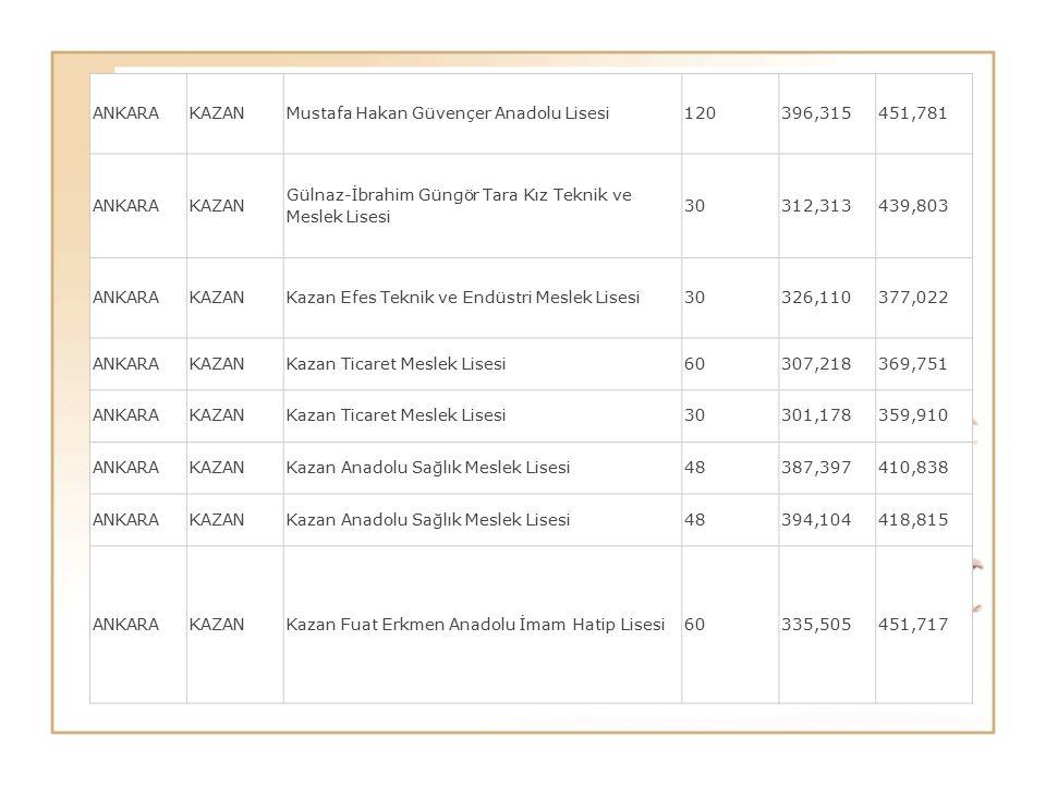 ANKARAKAZANMustafa Hakan Güvençer Anadolu Lisesi120396,315451,781 ANKARAKAZAN Gülnaz-İbrahim Güngör Tara Kız Teknik ve Meslek Lisesi 30312,313439,803
