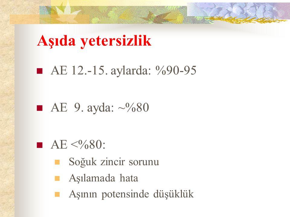 Aşıda yetersizlik AE 12.-15.aylarda: %90-95 AE 9.