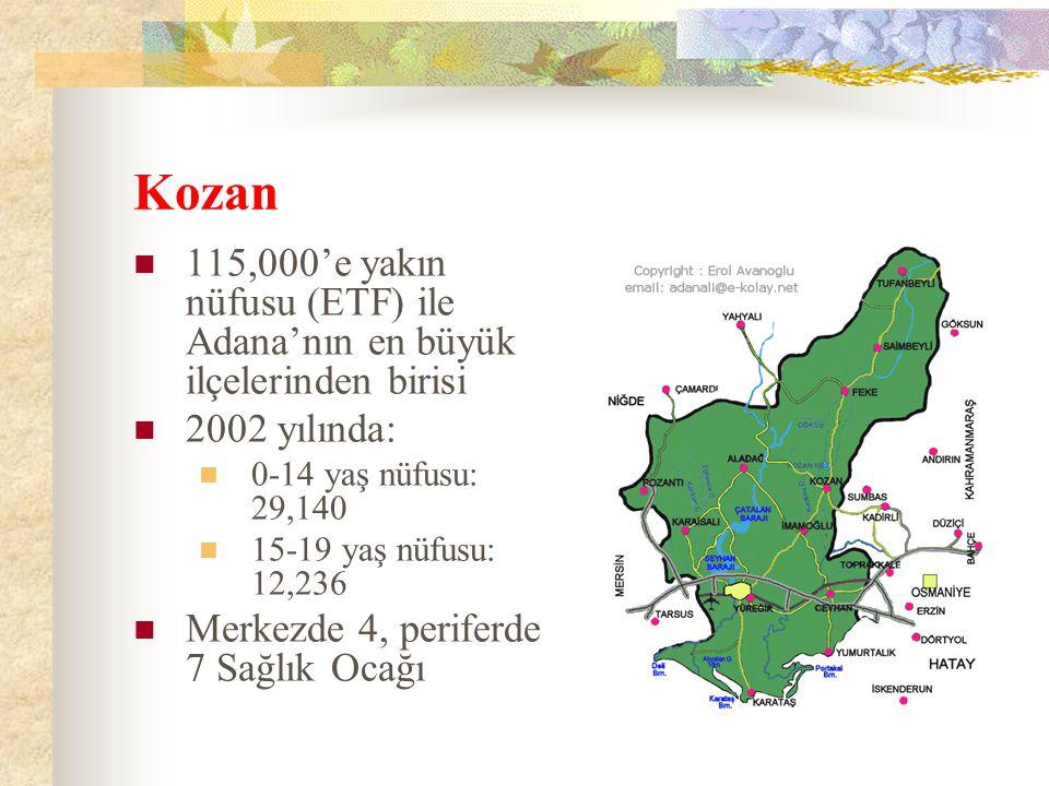 Kozan 115,000'e yakın nüfusu (ETF) ile Adana'nın en büyük ilçelerinden birisi 2002 yılında: 0-14 yaş nüfusu: 29,140 15-19 yaş nüfusu: 12,236 Merkezde 4, periferde 7 Sağlık Ocağı