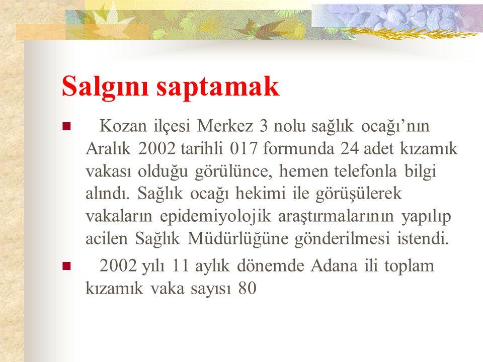 Salgını saptamak Kozan ilçesi Merkez 3 nolu sağlık ocağı'nın Aralık 2002 tarihli 017 formunda 24 adet kızamık vakası olduğu görülünce, hemen telefonla bilgi alındı.