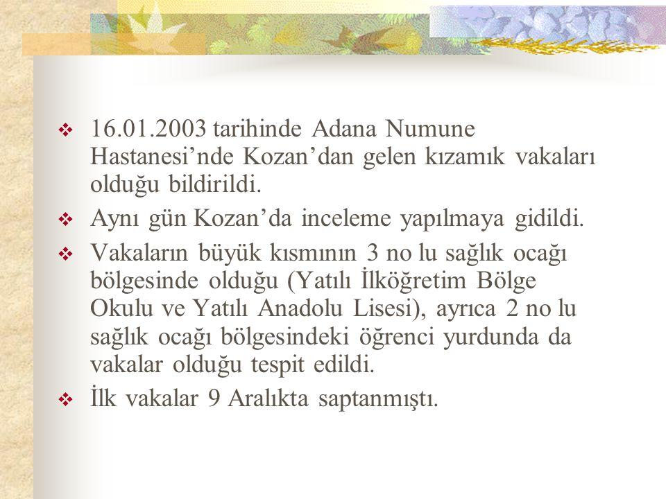  16.01.2003 tarihinde Adana Numune Hastanesi'nde Kozan'dan gelen kızamık vakaları olduğu bildirildi.
