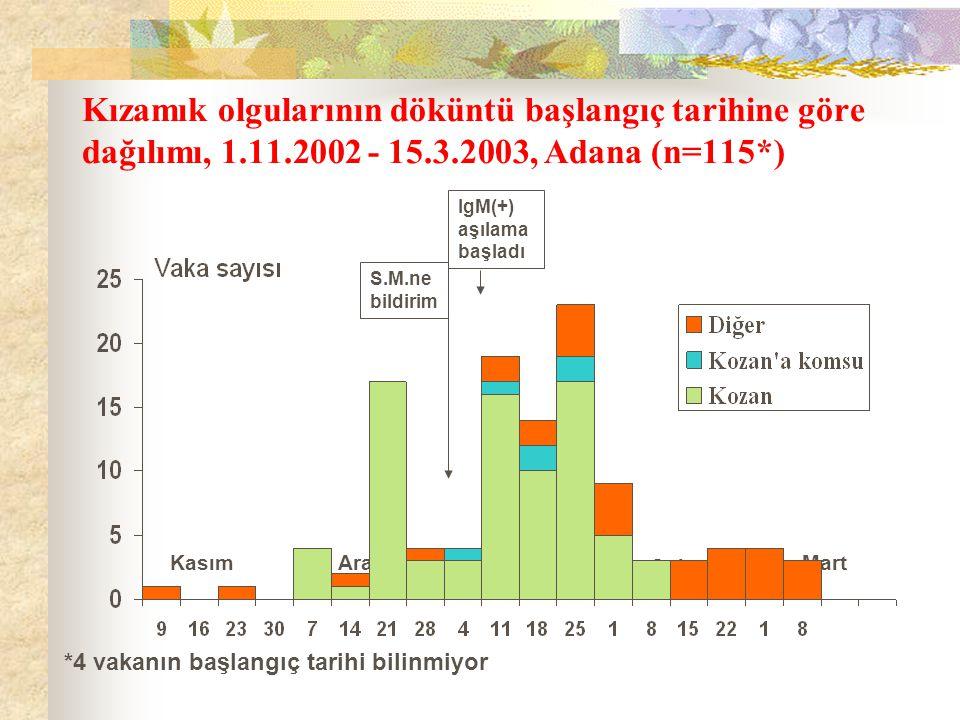 Kızamık olgularının döküntü başlangıç tarihine göre dağılımı, 1.11.2002 - 15.3.2003, Adana (n=115*) KasımOcakAralık Şubat Mart S.M.ne bildirim IgM(+) aşılama başladı *4 vakanın başlangıç tarihi bilinmiyor