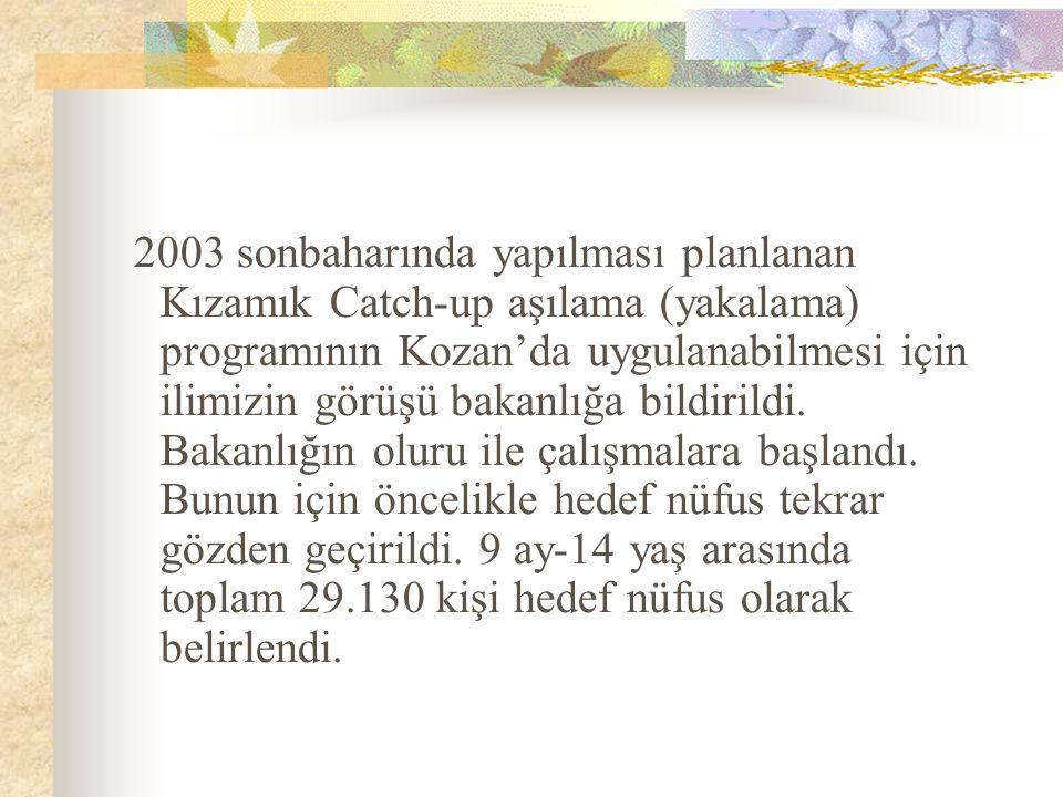 2003 sonbaharında yapılması planlanan Kızamık Catch-up aşılama (yakalama) programının Kozan'da uygulanabilmesi için ilimizin görüşü bakanlığa bildirildi.
