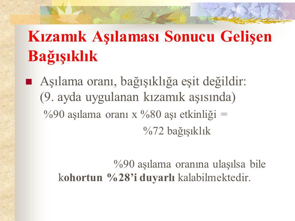 Kozan'da saptanan kızamık olgularının yaş gruplarına göre dağılımı—1.11.2002-15.3.2003, Kozan, Adana (n=83)