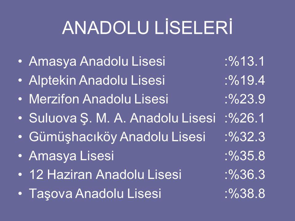 ANADOLU LİSELERİ Amasya Anadolu Lisesi:%13.1 Alptekin Anadolu Lisesi:%19.4 Merzifon Anadolu Lisesi:%23.9 Suluova Ş. M. A. Anadolu Lisesi:%26.1 Gümüşha