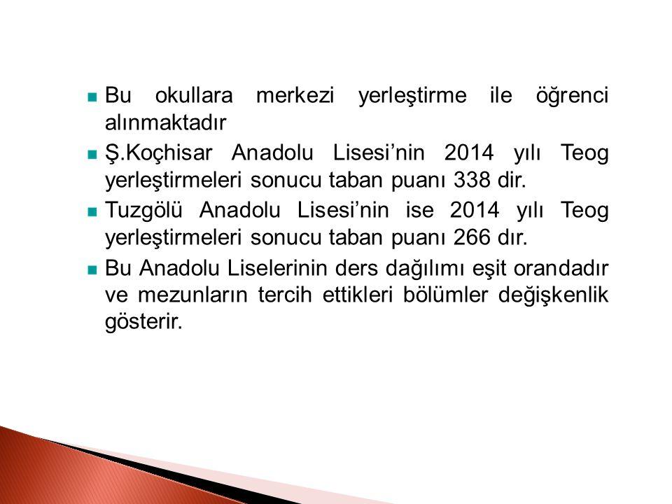 Bu okullara merkezi yerleştirme ile öğrenci alınmaktadır Ş.Koçhisar Anadolu Lisesi'nin 2014 yılı Teog yerleştirmeleri sonucu taban puanı 338 dir. Tuzg