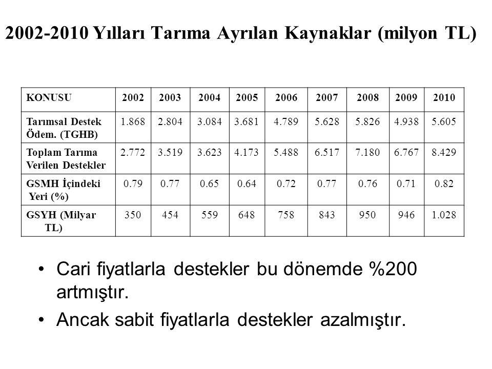 2002-2010 Yılları Tarıma Ayrılan Kaynaklar (milyon TL) Cari fiyatlarla destekler bu dönemde %200 artmıştır. Ancak sabit fiyatlarla destekler azalmıştı