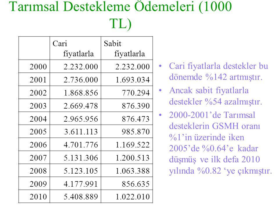 Tarımsal Destekleme Ödemeleri (1000 TL) Cari fiyatlarla Sabit fiyatlarla 20002.232.000 20012.736.0001.693.034 20021.868.856770.294 20032.669.478876.39