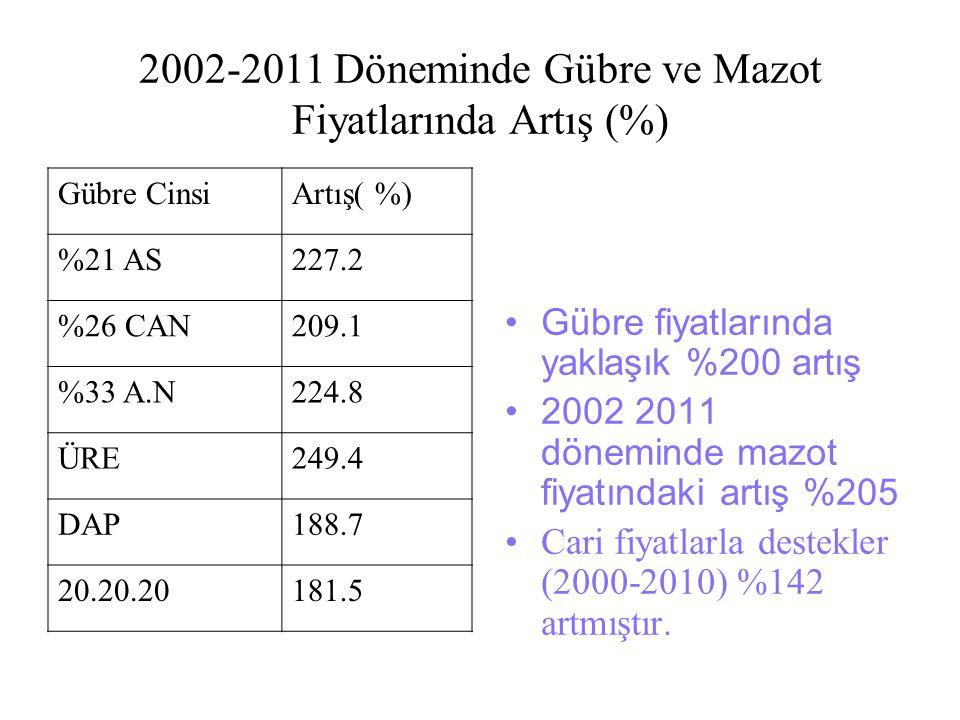 2002-2011 Döneminde Gübre ve Mazot Fiyatlarında Artış (%) Gübre CinsiArtış( %) %21 AS227.2 %26 CAN209.1 %33 A.N224.8 ÜRE249.4 DAP188.7 20.20.20181.5 G