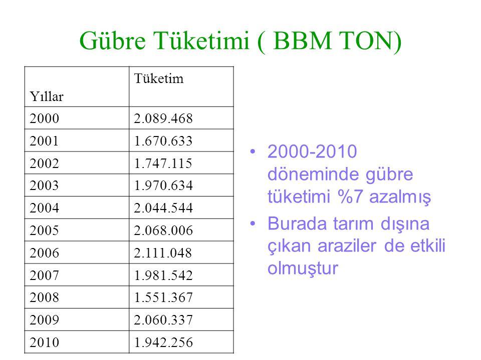 Gübre Tüketimi ( BBM TON) Yıllar Tüketim 20002.089.468 20011.670.633 20021.747.115 20031.970.634 20042.044.544 20052.068.006 20062.111.048 20071.981.5