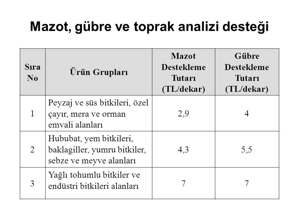 Mazot, gübre ve toprak analizi desteği Sıra No Ürün Grupları Mazot Destekleme Tutarı (TL/dekar) Gübre Destekleme Tutarı (TL/dekar) 1 Peyzaj ve süs bit