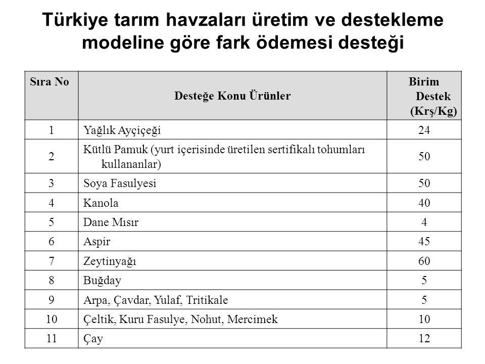 Türkiye tarım havzaları üretim ve destekleme modeline göre fark ödemesi desteği Sıra No Desteğe Konu Ürünler Birim Destek (Krş/Kg) 1Yağlık Ayçiçeği24