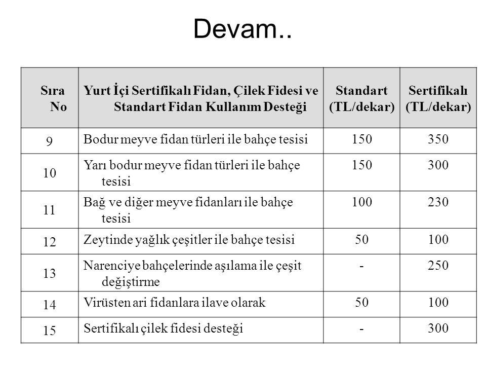 Devam.. Sıra No Yurt İçi Sertifikalı Fidan, Çilek Fidesi ve Standart Fidan Kullanım Desteği Standart (TL/dekar) Sertifikalı (TL/dekar) 9 Bodur meyve f