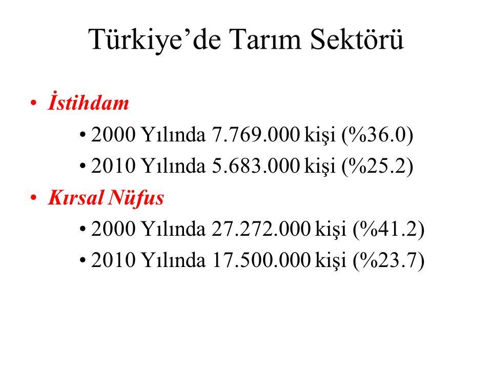 Türkiye'de Tarım Sektörü İstihdam 2000 Yılında 7.769.000 kişi (%36.0) 2010 Yılında 5.683.000 kişi (%25.2) Kırsal Nüfus 2000 Yılında 27.272.000 kişi (%