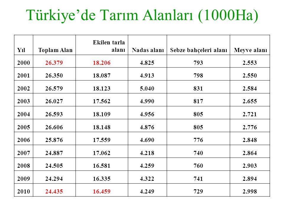 Türkiye'de Tarım Alanları (1000Ha) YılToplam Alan Ekilen tarla alanıNadas alanıSebze bahçeleri alanıMeyve alanı 200026.37918.2064.8257932.553 200126.3