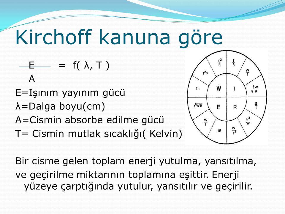 Kirchoff kanuna göre E = f( λ, T ) A E=Işınım yayınım gücü λ=Dalga boyu(cm) A=Cismin absorbe edilme gücü T= Cismin mutlak sıcaklığı( Kelvin) Bir cisme