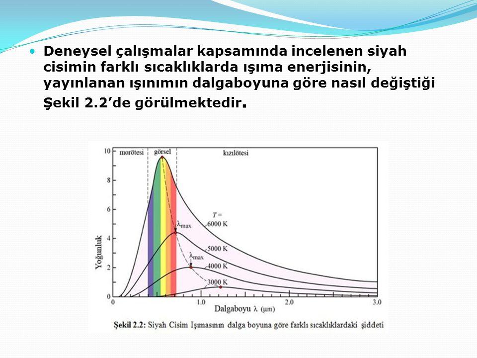 Deneysel çalışmalar kapsamında incelenen siyah cisimin farklı sıcaklıklarda ışıma enerjisinin, yayınlanan ışınımın dalgaboyuna göre nasıl değiştiği Şe