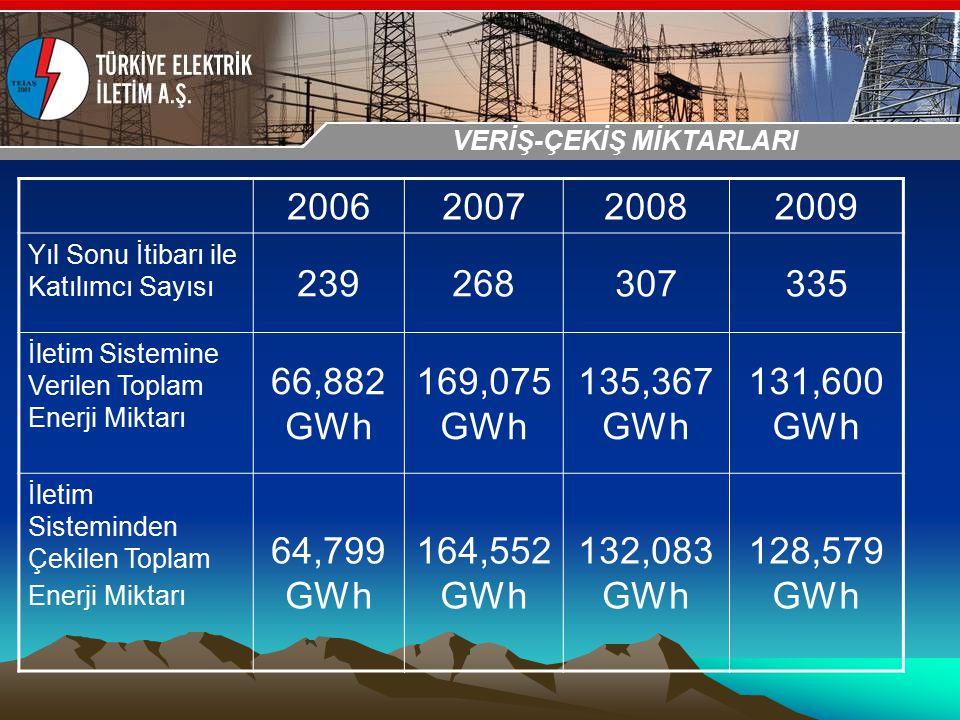 30-31 Ekim 2009 OSB İstanbul Toplantısı Sunumu 2006200720082009 Yıl Sonu İtibarı ile Katılımcı Sayısı 239268307335 İletim Sistemine Verilen Toplam Ene