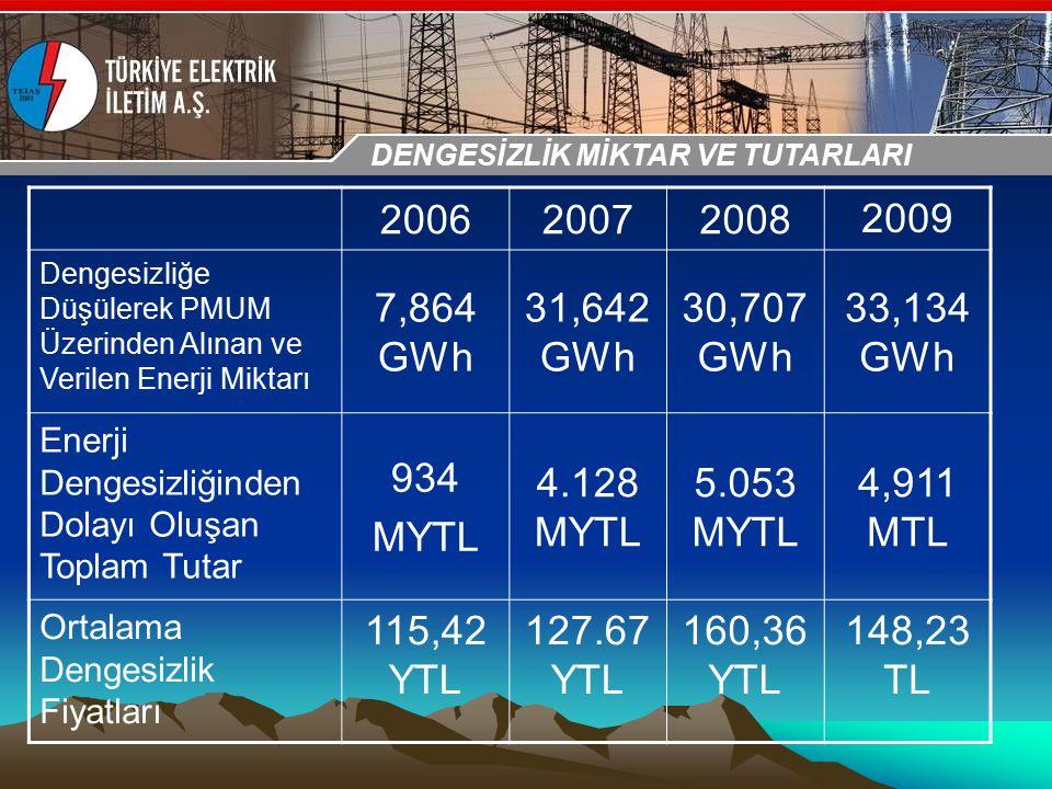 30-31 Ekim 2009 OSB İstanbul Toplantısı Sunumu 200620072008 2009 Dengesizliğe Düşülerek PMUM Üzerinden Alınan ve Verilen Enerji Miktarı 7,864 GWh 31,6
