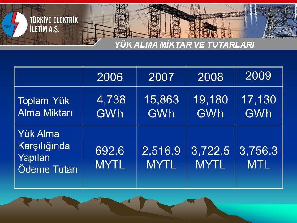 30-31 Ekim 2009 OSB İstanbul Toplantısı Sunumu 200620072008 2009 Toplam Yük Alma Miktarı 4,738 GWh 15,863 GWh 19,180 GWh 17,130 GWh Yük Alma Karşılığı