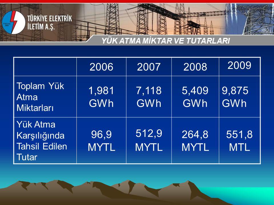 30-31 Ekim 2009 OSB İstanbul Toplantısı Sunumu 200620072008 2009 Toplam Yük Atma Miktarları 1,981 GWh 7,118 GWh 5,409 GWh 9,875 GWh Yük Atma Karşılığı
