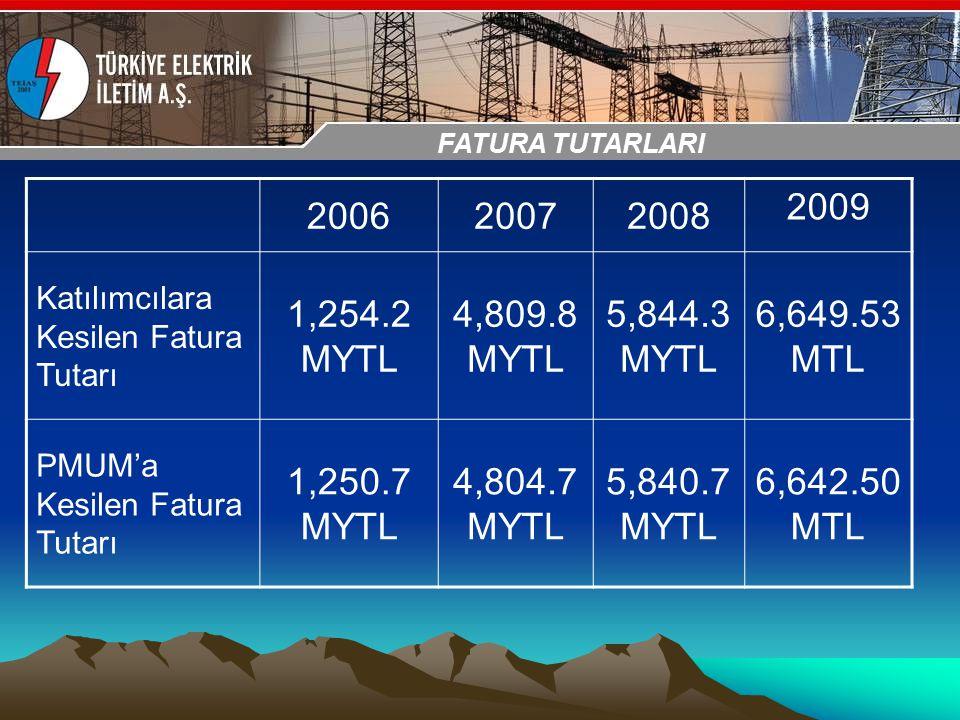 30-31 Ekim 2009 OSB İstanbul Toplantısı Sunumu 200620072008 2009 Katılımcılara Kesilen Fatura Tutarı 1,254.2 MYTL 4,809.8 MYTL 5,844.3 MYTL 6,649.53 M
