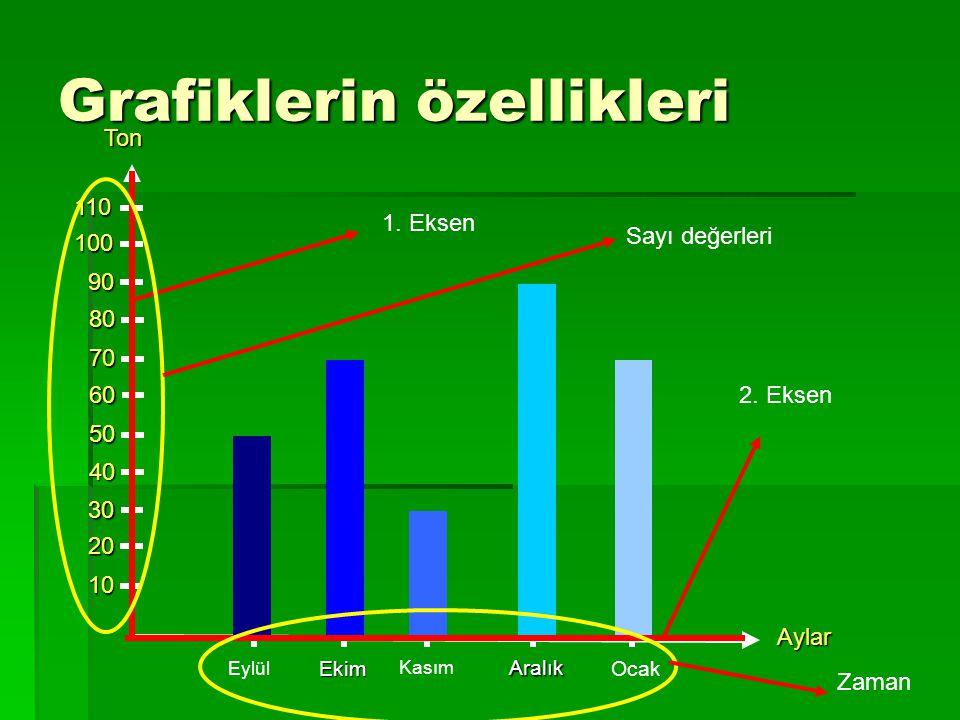 Grafiklerin özellikleri Ton10 20 30 40 50 60 70 80 90 100 110 Eylül Ekim Kasım Aralık Ocak Aylar 1. Eksen 2. Eksen Sayı değerleri Zaman
