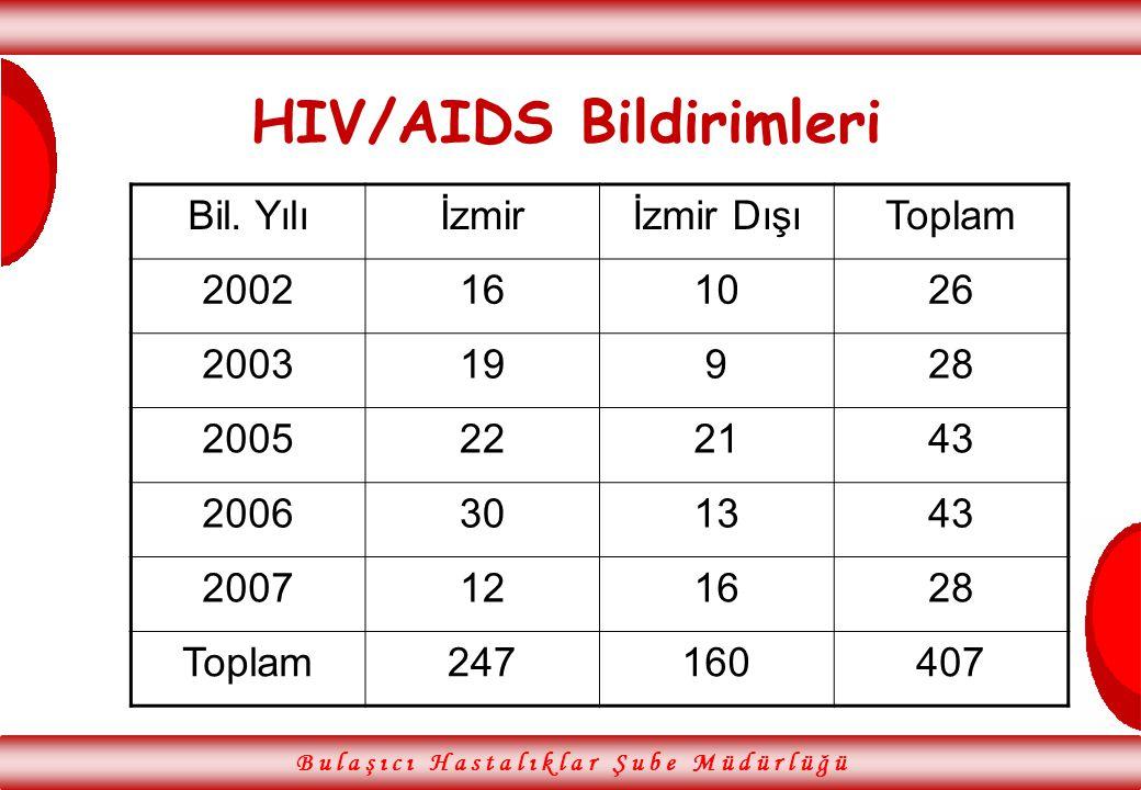 B u l a ş ı c ı H a s t a l ı k l a r Ş u b e M ü d ü r l ü ğ ü HIV/AIDS Bildirimleri Bil. Yılıİzmirİzmir DışıToplam 2002161026 200319928 2005222143 2