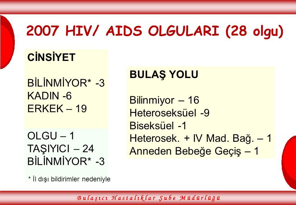 B u l a ş ı c ı H a s t a l ı k l a r Ş u b e M ü d ü r l ü ğ ü 2007 HIV/ AIDS OLGULARI (28 olgu) BULAŞ YOLU Bilinmiyor – 16 Heteroseksüel -9 Biseksüe
