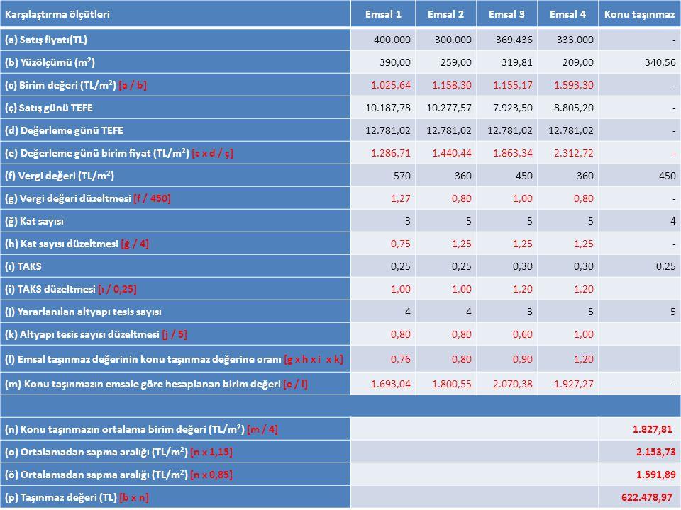 Karşılaştırma ölçütleriEmsal 1Emsal 2Emsal 3Emsal 4Konu taşınmaz (a) Satış fiyatı(TL)400.000300.000369.436333.000- (b) Yüzölçümü (m 2 )390,00259,00319