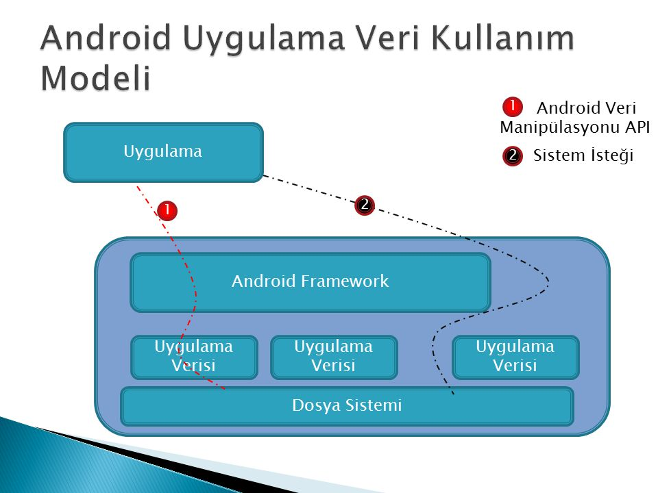 Uygulama Android Framework Uygulama Verisi Dosya Sistemi Uygulama Verisi 1 2 1 2 Android Veri Manipülasyonu API Sistem İsteği