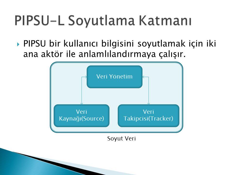  PIPSU bir kullanıcı bilgisini soyutlamak için iki ana aktör ile anlamlılandırmaya çalışır. Veri Kaynağı(Source) Veri Takipcisi(Tracker) Veri Yönetim