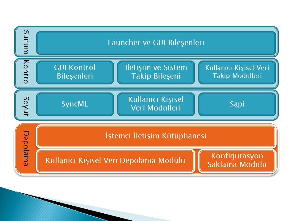 Soyut Launcher ve GUI Bileşenleri GUI Kontrol Bileşenleri İletişim ve Sistem Takip Bileşeni Kullanıcı Kişisel Veri Takip Modülleri İstemci İletişim Kü